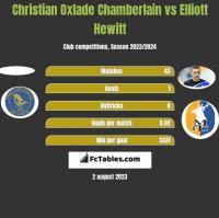 Christian Oxlade Chamberlain vs Elliott Hewitt h2h player stats