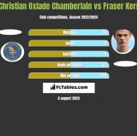 Christian Oxlade Chamberlain vs Fraser Kerr h2h player stats