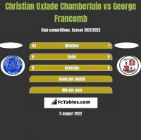 Christian Oxlade Chamberlain vs George Francomb h2h player stats