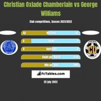 Christian Oxlade Chamberlain vs George Williams h2h player stats