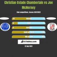 Christian Oxlade Chamberlain vs Joe McNerney h2h player stats