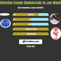 Christian Oxlade Chamberlain vs Joe Walsh h2h player stats