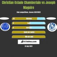 Christian Oxlade Chamberlain vs Joseph Maguire h2h player stats