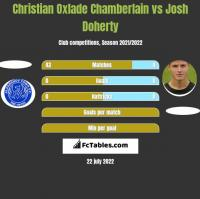 Christian Oxlade Chamberlain vs Josh Doherty h2h player stats