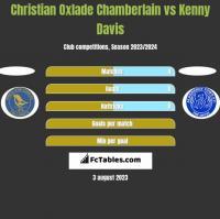 Christian Oxlade Chamberlain vs Kenny Davis h2h player stats
