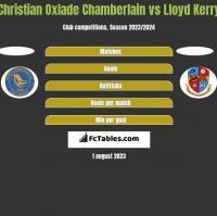 Christian Oxlade Chamberlain vs Lloyd Kerry h2h player stats