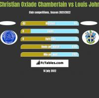 Christian Oxlade Chamberlain vs Louis John h2h player stats