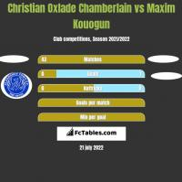 Christian Oxlade Chamberlain vs Maxim Kouogun h2h player stats