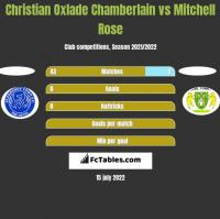 Christian Oxlade Chamberlain vs Mitchell Rose h2h player stats