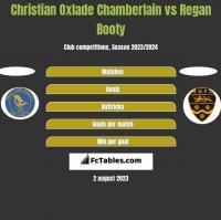 Christian Oxlade Chamberlain vs Regan Booty h2h player stats