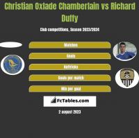 Christian Oxlade Chamberlain vs Richard Duffy h2h player stats