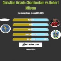 Christian Oxlade Chamberlain vs Robert Milsom h2h player stats