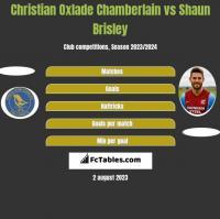 Christian Oxlade Chamberlain vs Shaun Brisley h2h player stats