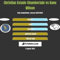 Christian Oxlade Chamberlain vs Kane Wilson h2h player stats