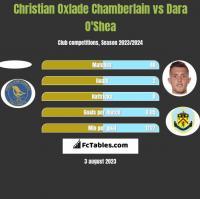 Christian Oxlade Chamberlain vs Dara O'Shea h2h player stats