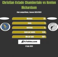 Christian Oxlade Chamberlain vs Kenton Richardson h2h player stats