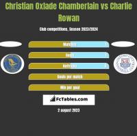 Christian Oxlade Chamberlain vs Charlie Rowan h2h player stats