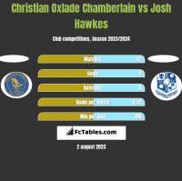 Christian Oxlade Chamberlain vs Josh Hawkes h2h player stats