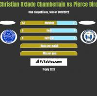 Christian Oxlade Chamberlain vs Pierce Bird h2h player stats