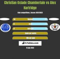 Christian Oxlade Chamberlain vs Alex Hartridge h2h player stats