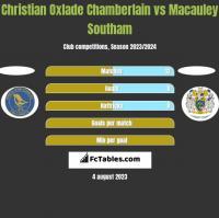 Christian Oxlade Chamberlain vs Macauley Southam h2h player stats