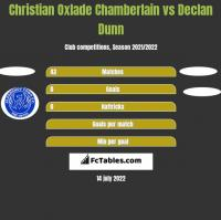 Christian Oxlade Chamberlain vs Declan Dunn h2h player stats