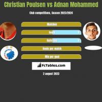 Christian Poulsen vs Adnan Mohammed h2h player stats