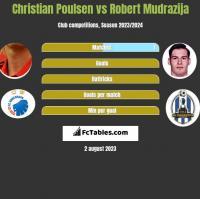 Christian Poulsen vs Robert Mudrazija h2h player stats