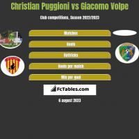 Christian Puggioni vs Giacomo Volpe h2h player stats