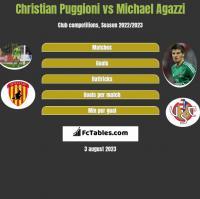 Christian Puggioni vs Michael Agazzi h2h player stats