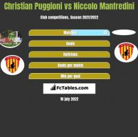Christian Puggioni vs Niccolo Manfredini h2h player stats