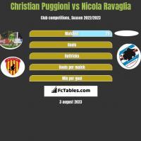 Christian Puggioni vs Nicola Ravaglia h2h player stats