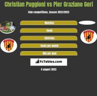 Christian Puggioni vs Pier Graziano Gori h2h player stats