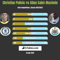 Christian Pulisic vs Allan Saint-Maximin h2h player stats
