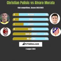 Christian Pulisic vs Alvaro Morata h2h player stats