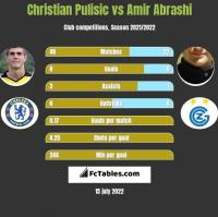 Christian Pulisic vs Amir Abrashi h2h player stats