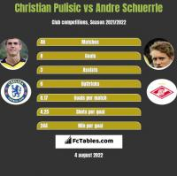 Christian Pulisic vs Andre Schuerrle h2h player stats