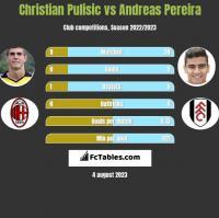 Christian Pulisic vs Andreas Pereira h2h player stats