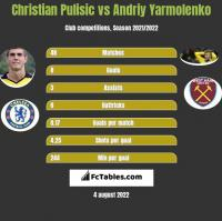 Christian Pulisic vs Andriy Yarmolenko h2h player stats