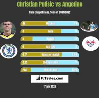 Christian Pulisic vs Angelino h2h player stats