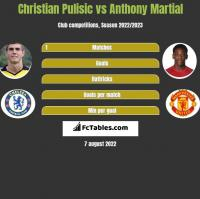 Christian Pulisic vs Anthony Martial h2h player stats