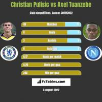 Christian Pulisic vs Axel Tuanzebe h2h player stats