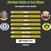Christian Pulisic vs Axel Witsel h2h player stats