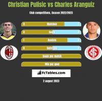 Christian Pulisic vs Charles Aranguiz h2h player stats