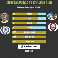 Christian Pulisic vs Christian Atsu h2h player stats