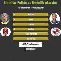 Christian Pulisic vs Daniel Drinkwater h2h player stats
