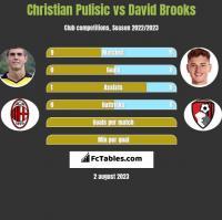 Christian Pulisic vs David Brooks h2h player stats