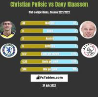 Christian Pulisic vs Davy Klaassen h2h player stats