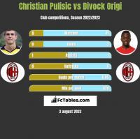 Christian Pulisic vs Divock Origi h2h player stats
