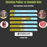 Christian Pulisic vs Dominik Kohr h2h player stats